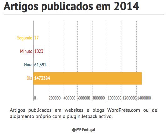 artigos_publicados_2014
