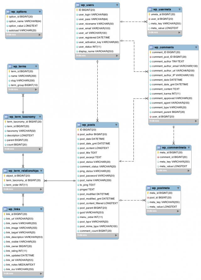 Base de dados WordPress