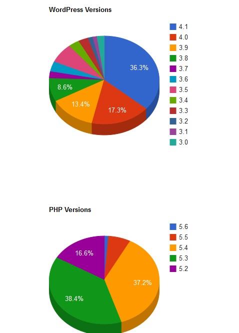 Usos de versões WordPress