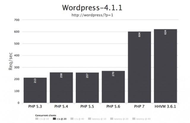 WordPress PHP7