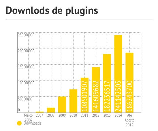Downloads de plugins WordPress