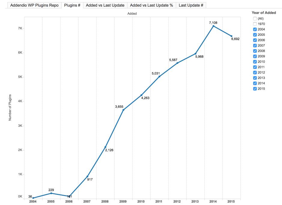 Plugins WordPress por ano