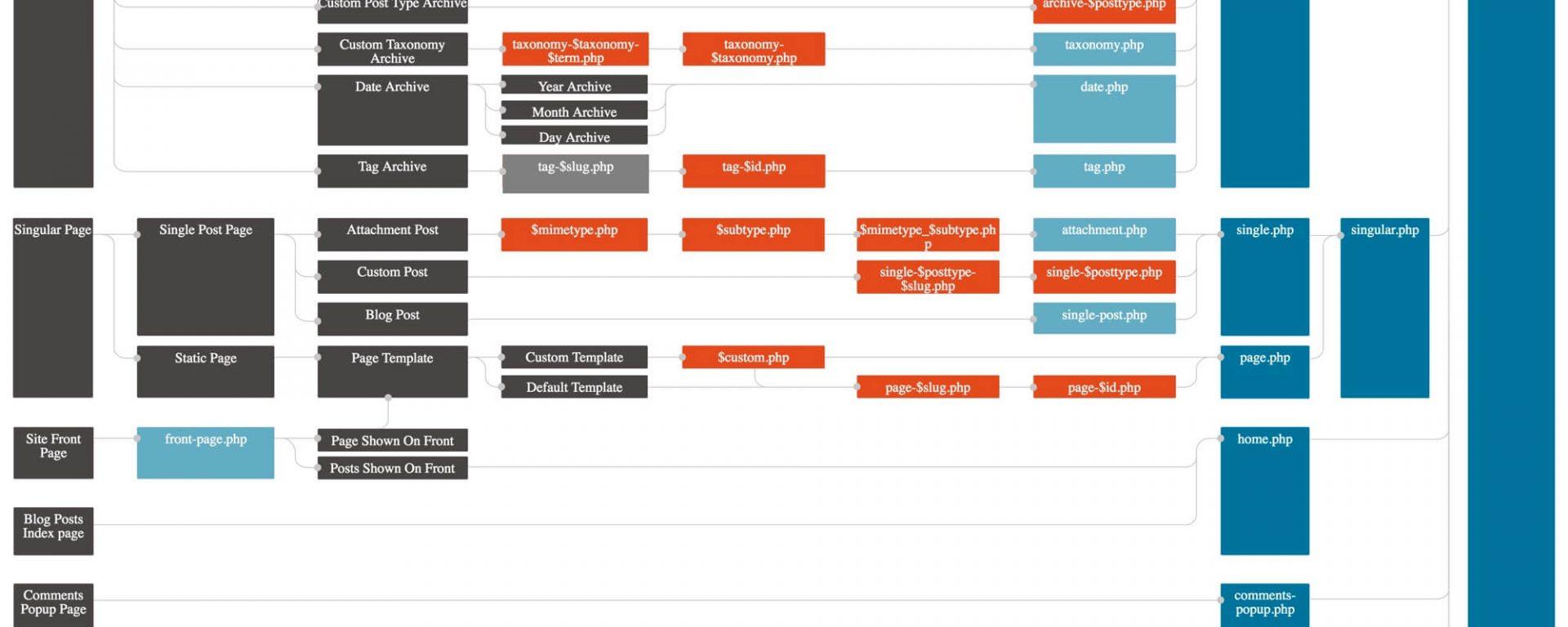 Hierarquia de modelos no WordPress