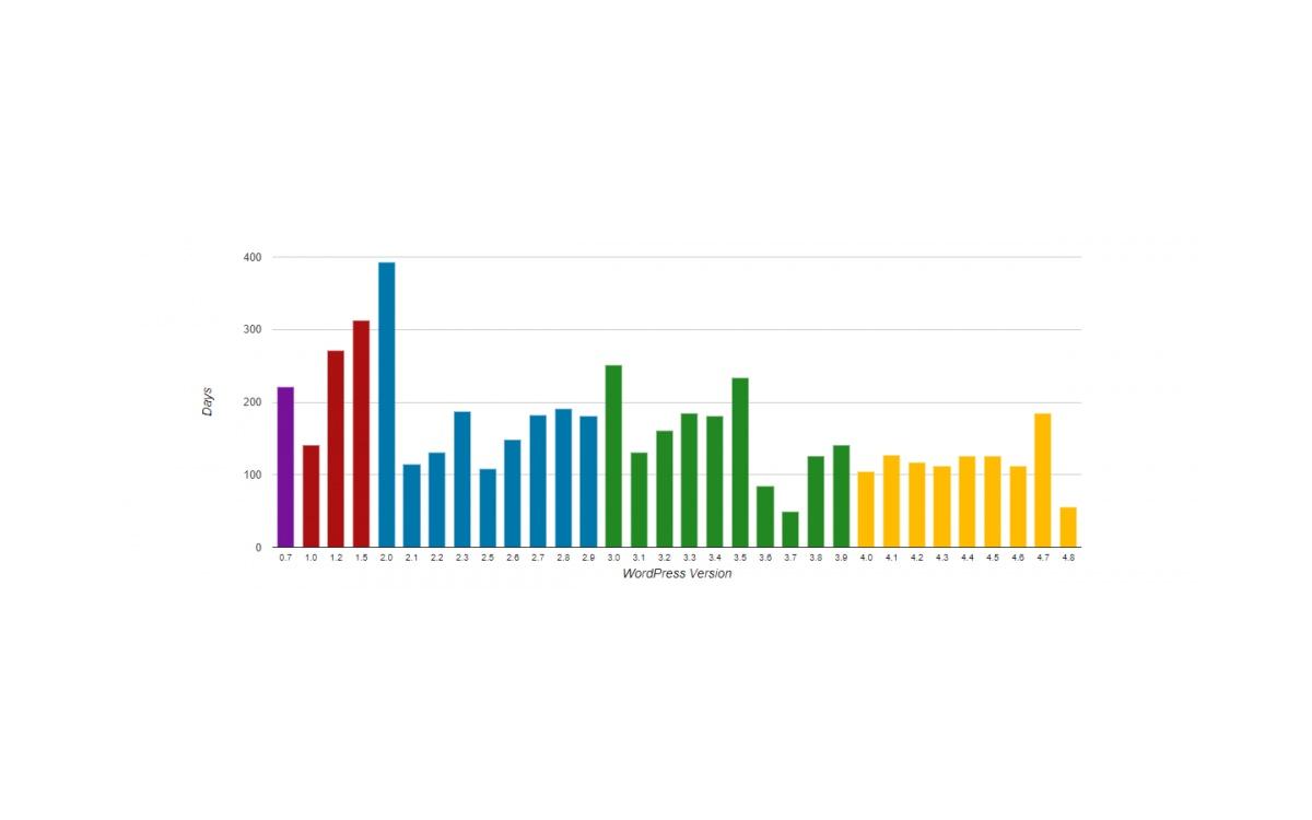 Tempo de vida de cada versão WordPress